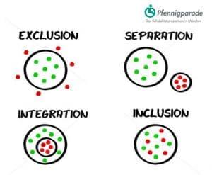 exklusion-separation-integration-und-inklusion